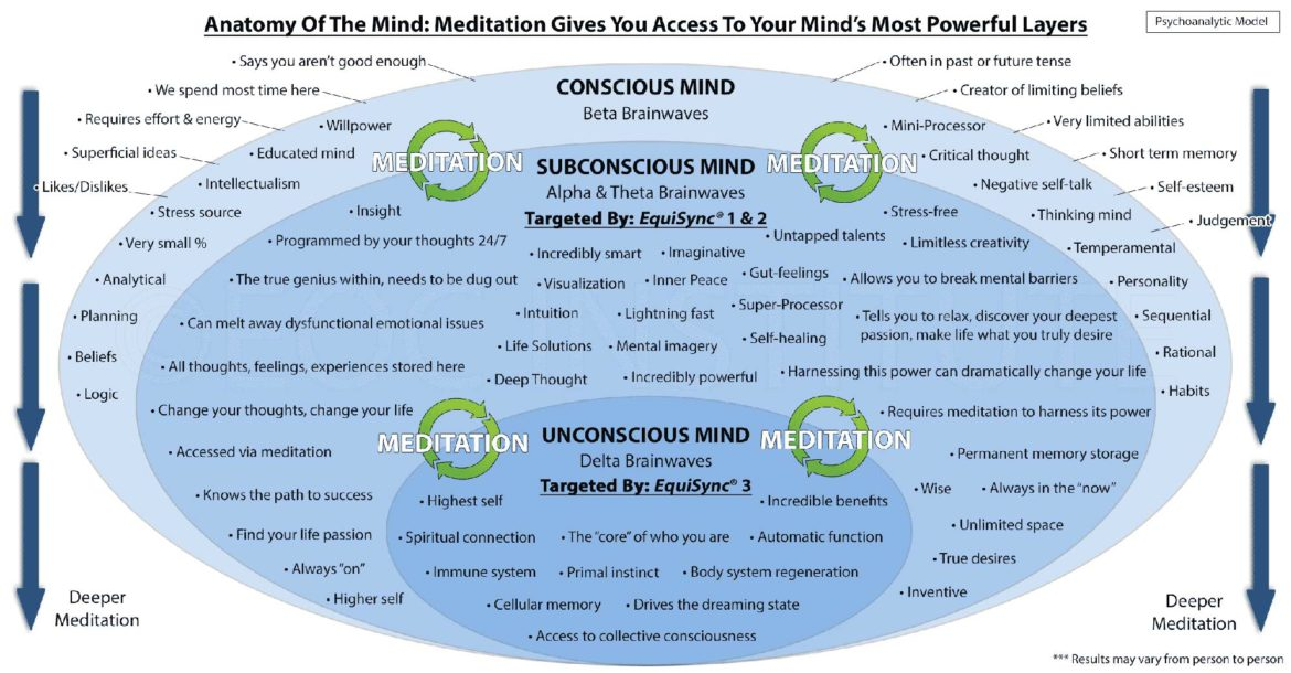 Subconscious Mind, meditation, alba game fishing, corporate fishing days, benefits, team effectiveness